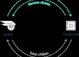 Кредитование: открытие новых дверей для пользователей Ledger/